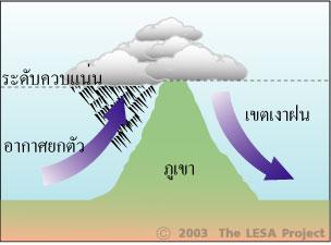 1อากาศยกตัวเนื่องจากสภาพภูมิประเทศ.jpg