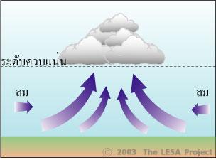 3อากาศยกตัวเนื่องจากอากาศบีบตัว.jpg