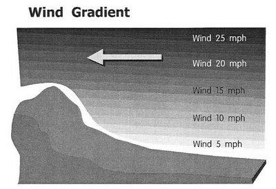 wind_gradient.jpg